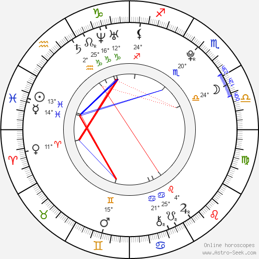Aoi Nakamura birth chart, biography, wikipedia 2020, 2021