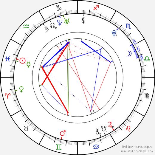 Aoi Nakamura birth chart, Aoi Nakamura astro natal horoscope, astrology