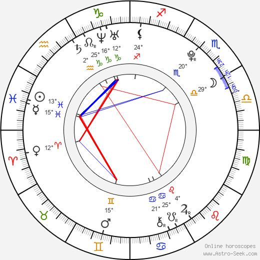 Diandra Newlin birth chart, biography, wikipedia 2018, 2019