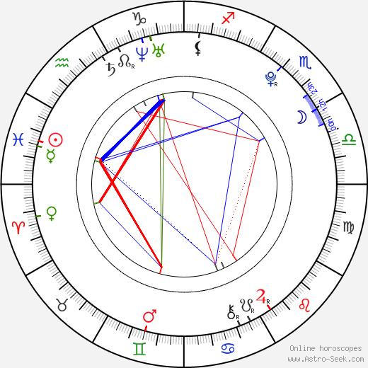 Diandra Newlin astro natal birth chart, Diandra Newlin horoscope, astrology