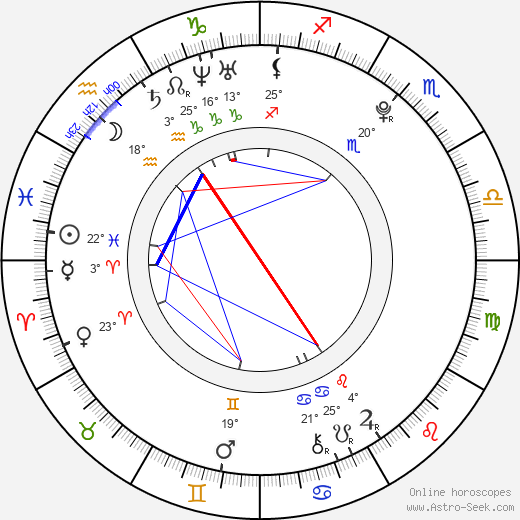 Dominic Deutscher birth chart, biography, wikipedia 2019, 2020