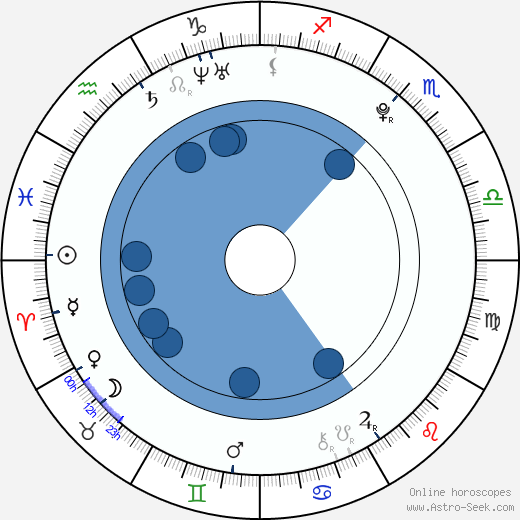 Garrett Clayton wikipedia, horoscope, astrology, instagram