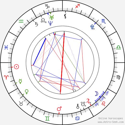 Hayley Lochner birth chart, Hayley Lochner astro natal horoscope, astrology