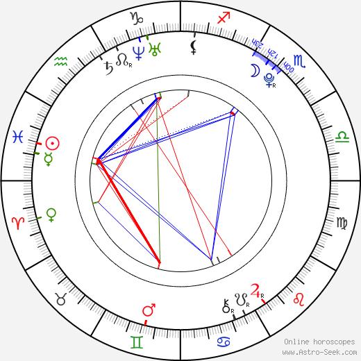 Jonathan Beck birth chart, Jonathan Beck astro natal horoscope, astrology