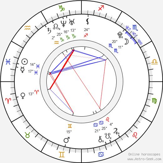 Karolína Rédlová birth chart, biography, wikipedia 2019, 2020