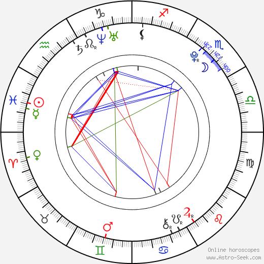 Karolína Rédlová birth chart, Karolína Rédlová astro natal horoscope, astrology