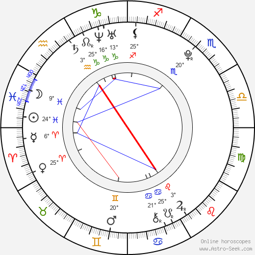 Kii Kitano birth chart, biography, wikipedia 2019, 2020