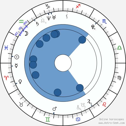 Kim Kyoungjae wikipedia, horoscope, astrology, instagram