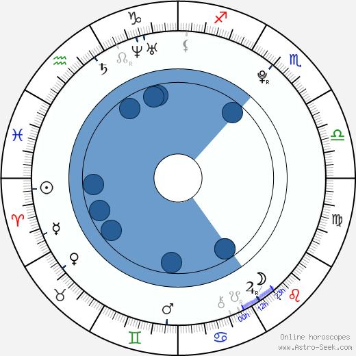 Lukas Effemberk wikipedia, horoscope, astrology, instagram