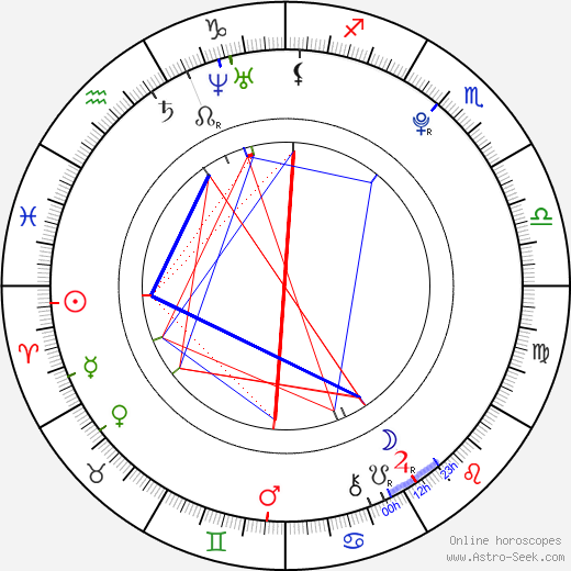 Lukas Effemberk день рождения гороскоп, Lukas Effemberk Натальная карта онлайн