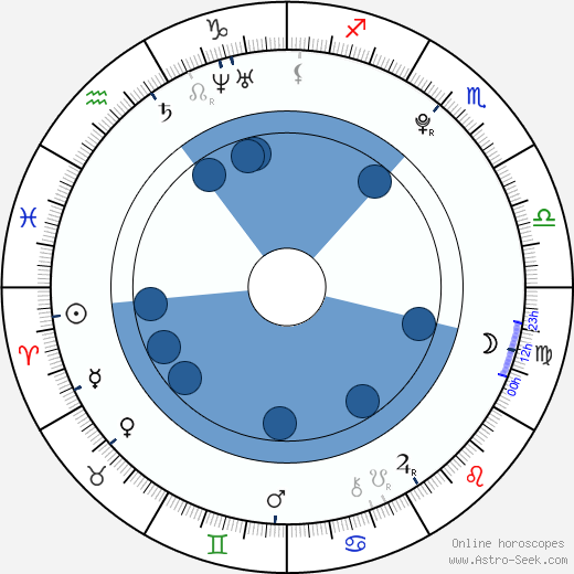 Michael Špaček horoscope, astrology, sign, zodiac, date of birth, instagram