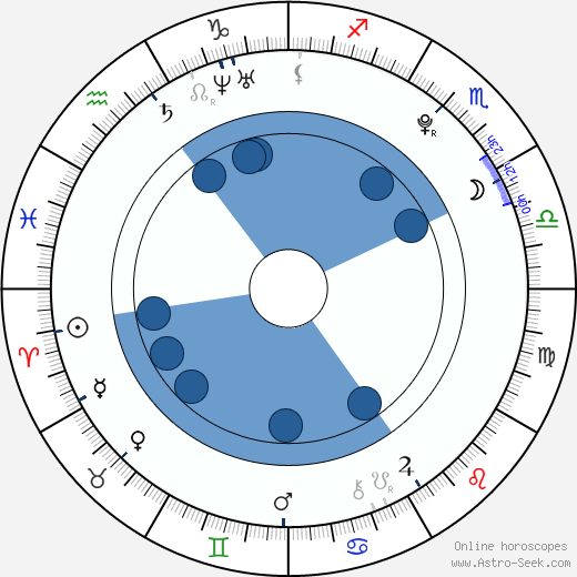 Michelle Dion wikipedia, horoscope, astrology, instagram
