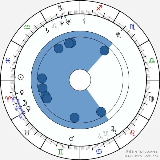 Petr Bidař wikipedia, horoscope, astrology, instagram