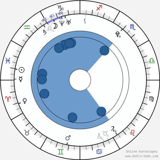 Qian Lin wikipedia, horoscope, astrology, instagram