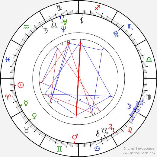 Rory Copus birth chart, Rory Copus astro natal horoscope, astrology
