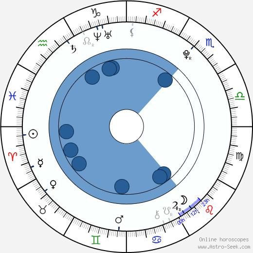 Seychelle Gabriel wikipedia, horoscope, astrology, instagram