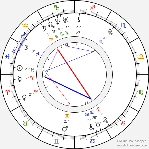Tomáš Váhala birth chart, biography, wikipedia 2017, 2018