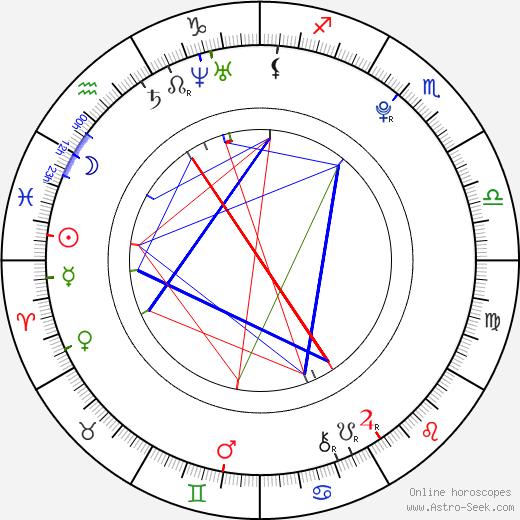 Tomáš Váhala astro natal birth chart, Tomáš Váhala horoscope, astrology