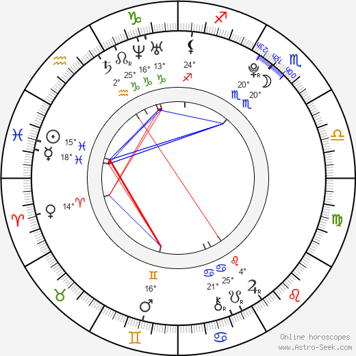 Vicki Lau birth chart, biography, wikipedia 2019, 2020