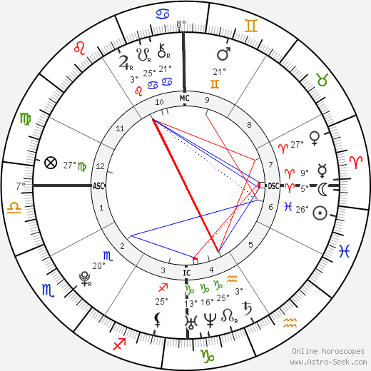 Wolfgang Van Halen birth chart, biography, wikipedia 2018, 2019