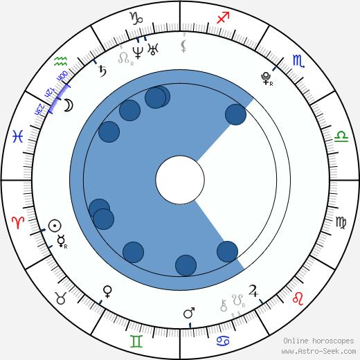 Conor Leslie wikipedia, horoscope, astrology, instagram