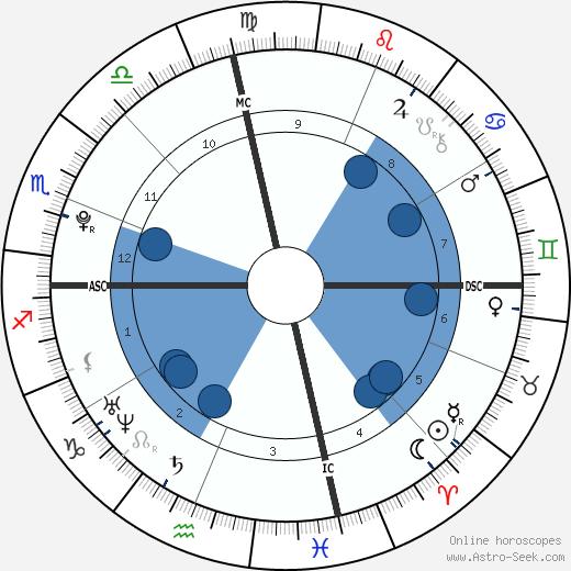 Dylan Penn wikipedia, horoscope, astrology, instagram
