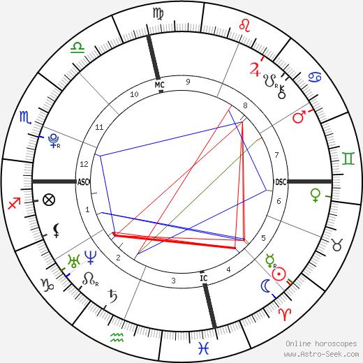 Dylan Penn день рождения гороскоп, Dylan Penn Натальная карта онлайн
