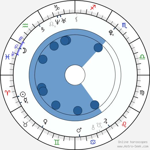 Erina Mano wikipedia, horoscope, astrology, instagram