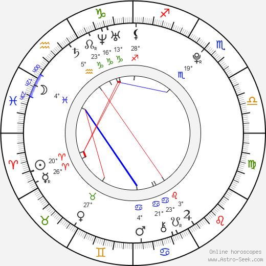 Erina Mano birth chart, biography, wikipedia 2018, 2019