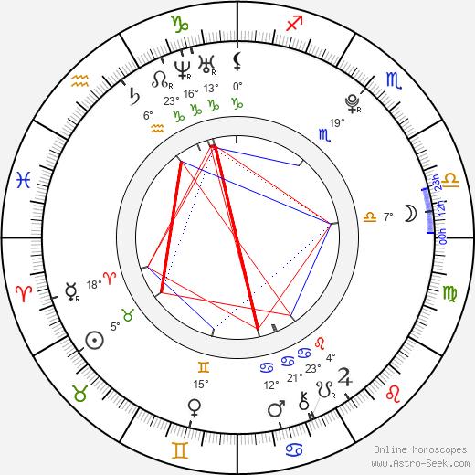 Ferrara Gomez birth chart, biography, wikipedia 2019, 2020