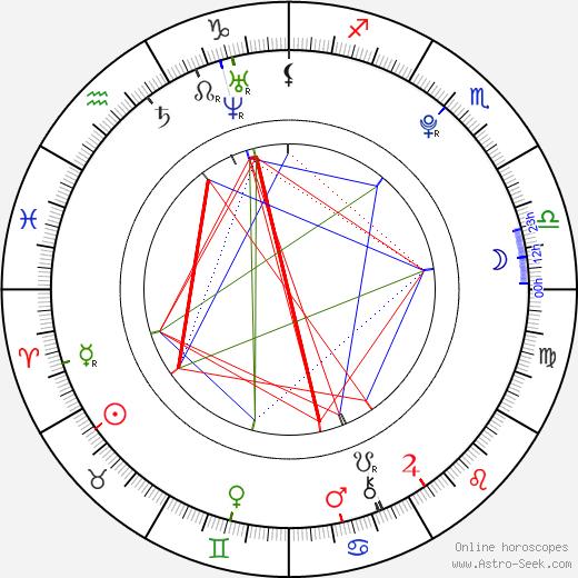 Ferrara Gomez astro natal birth chart, Ferrara Gomez horoscope, astrology