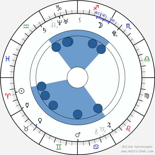 Hayley Kiyoko wikipedia, horoscope, astrology, instagram