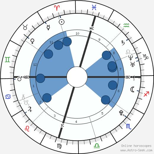 Jamie Lynn Spears wikipedia, horoscope, astrology, instagram