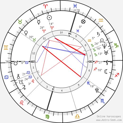 Jamie Lynn Spears birth chart, biography, wikipedia 2019, 2020