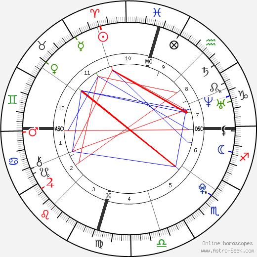 Jamie Lynn Spears astro natal birth chart, Jamie Lynn Spears horoscope, astrology