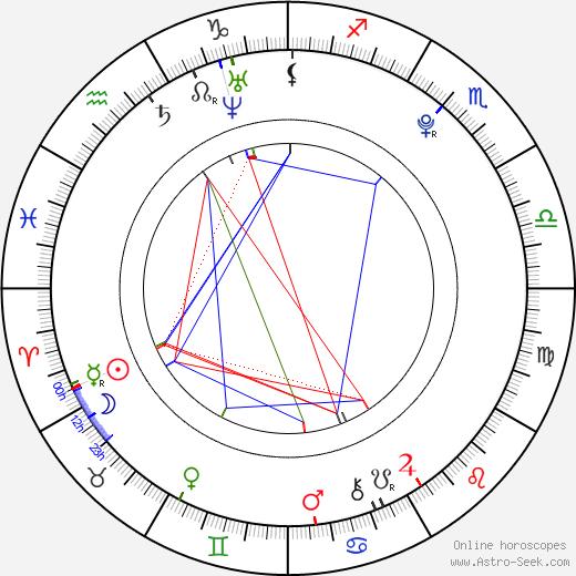 Marta Szymańska день рождения гороскоп, Marta Szymańska Натальная карта онлайн