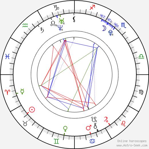 Matěj Balcar astro natal birth chart, Matěj Balcar horoscope, astrology