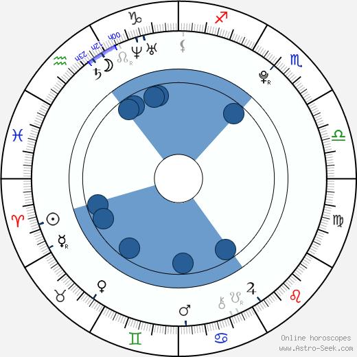 Melanie Rios wikipedia, horoscope, astrology, instagram