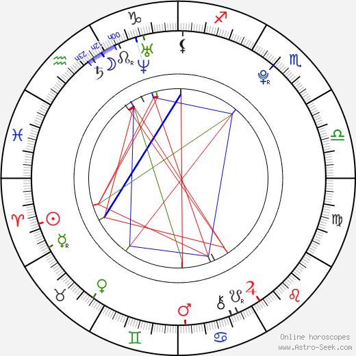 Melanie Rios день рождения гороскоп, Melanie Rios Натальная карта онлайн
