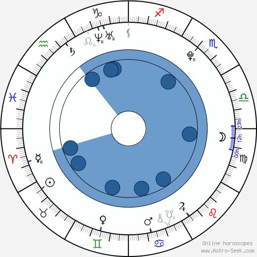 Nachat Janthapan wikipedia, horoscope, astrology, instagram