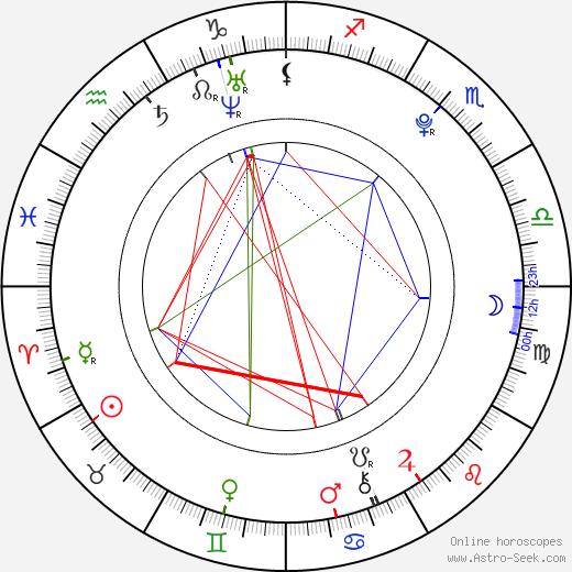 Nachat Janthapan tema natale, oroscopo, Nachat Janthapan oroscopi gratuiti, astrologia