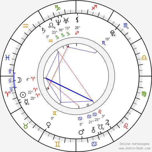 Niilo Syväoja birth chart, biography, wikipedia 2019, 2020