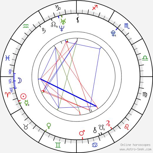 Niilo Syväoja birth chart, Niilo Syväoja astro natal horoscope, astrology