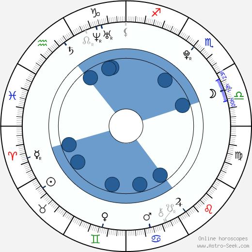 Rebecca Ryan wikipedia, horoscope, astrology, instagram