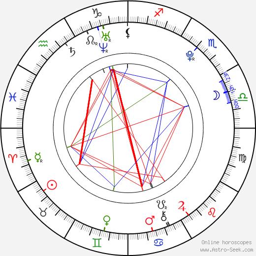 Rebecca Ryan birth chart, Rebecca Ryan astro natal horoscope, astrology