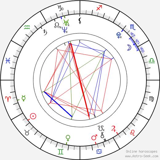 Teena tema natale, oroscopo, Teena oroscopi gratuiti, astrologia
