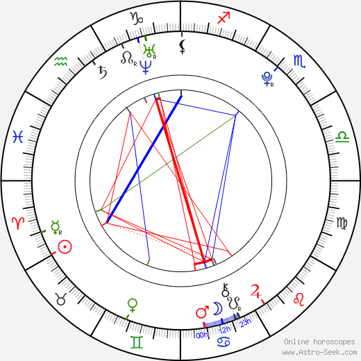 Thomas Curtis birth chart, Thomas Curtis astro natal horoscope, astrology