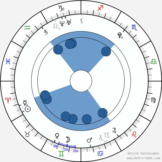 Žofie Milatová wikipedia, horoscope, astrology, instagram