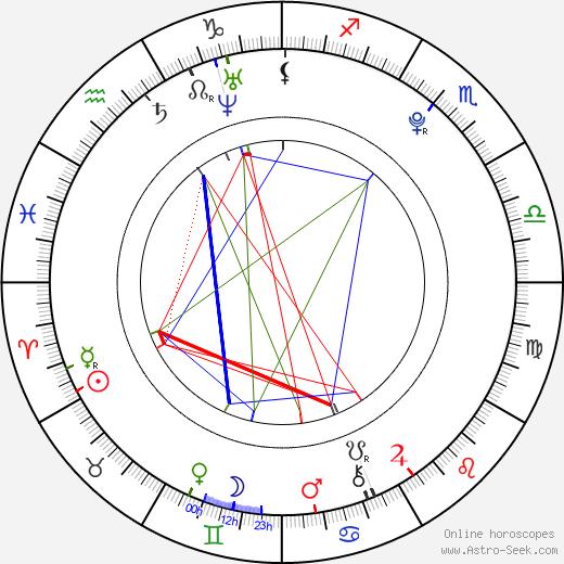 Žofie Milatová astro natal birth chart, Žofie Milatová horoscope, astrology