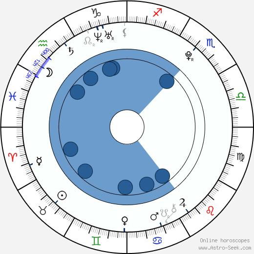 Dakota A. Thomas wikipedia, horoscope, astrology, instagram